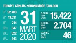 TÜRKİYE' DE CAN KAYBI 214