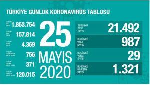 BUGÜN TÜRKİYE'DE 987 KORONAVİRÜS VAKASI TESPİT EDİLDİ
