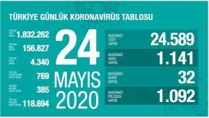 TÜRKİYE'DE BUGÜN 1141 KORONAVİRÜS VAKASI TESPİT EDİLDİ