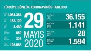 TÜRKİYE'DE KORONAVİRÜS'TEN CAN KAYBI 4489'A ULAŞTI