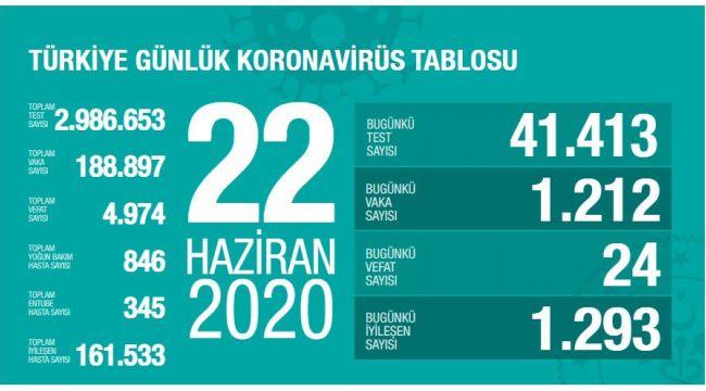BUGÜN 1212 VATANDAŞIN KORONAVİRÜS TESTİ POZİTİF ÇIKTI
