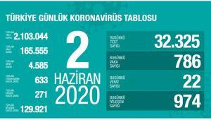 TÜRKİYE'DE BUGÜN 786 VATANDAŞIN KORONAVİRÜS TESTİ POZİTİF ÇIKTI