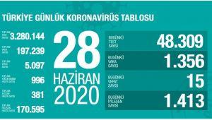 TÜRKİYE'DE KORONAVİRÜS' TEN ÖLEN SAYISI 5097 KİŞİ