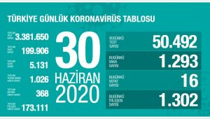 TÜRKİYE'DE VAKA SAYISI 200 BİN'E DAYANDI
