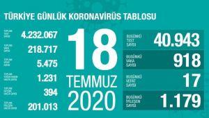 918 VATANDAŞIN KORONAVİRÜS TESTİ POZİTİF ÇIKTI