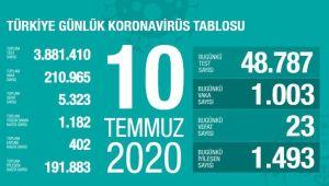 BUGÜN 1003 VATANDAŞ'IN KORONAVİRÜS TESTİ POZİTİF ÇIKTI