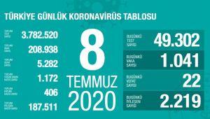 BUGÜN TÜRKİYE' DE 1041 KİŞİ'DE KORONAVİRÜS VAKASI TESPİT EDİLDİ