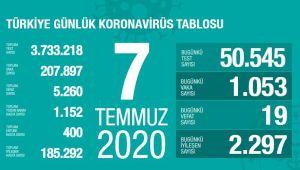 BUGÜN TÜRKİYE'DE 1053 KORONAVİRÜS VAKASI TESPİT EDİLDİ