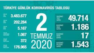 BUGÜN TÜRKİYE'DE 1186 KORONAVİRÜS VAKASI TESPİT EDİLDİ