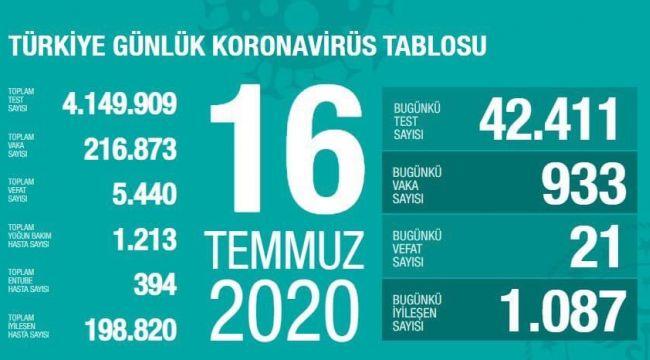 TÜRKİYE'DE BUGÜN 933 KORONAVİRÜS VAKASI TESPİT EDİLDİ