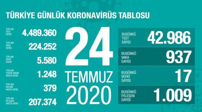TÜRKİYE'DE KORONAVİRÜS'TEN VEFAT EDENLERİN SAYISI 5580'E YÜKSELDİ