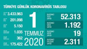 TÜRKİYE' DE KORONAVİRÜS VAKA SAYISI 200 BİN'İ GEÇTİ