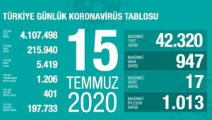 TÜRKİYE' DE KORONAVİRÜSTEN CAN KAYBI 5419'A YÜKSELDİ
